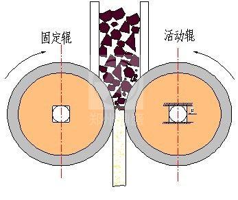 破碎机郑州辊压机图片