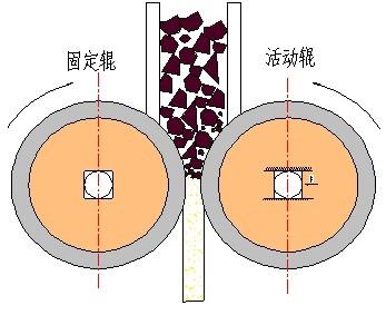 辊压机工作原理图