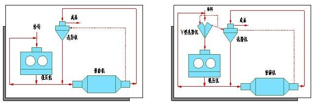 辊压机工艺流程图1
