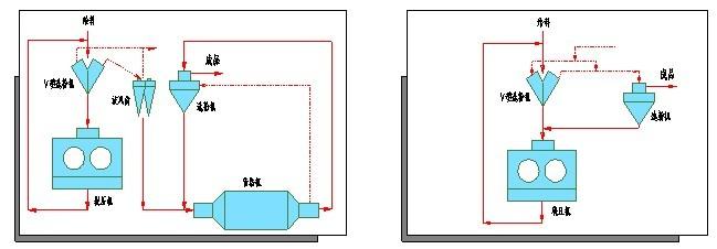 辊压机工艺流程图2