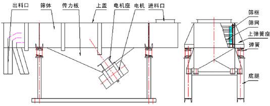 直线振动筛结构原理图