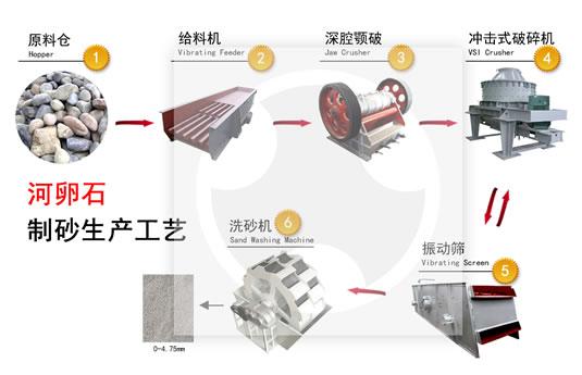 人工砂机制砂生产线工艺流程图