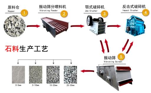 碎石制砂生产线工艺流程图