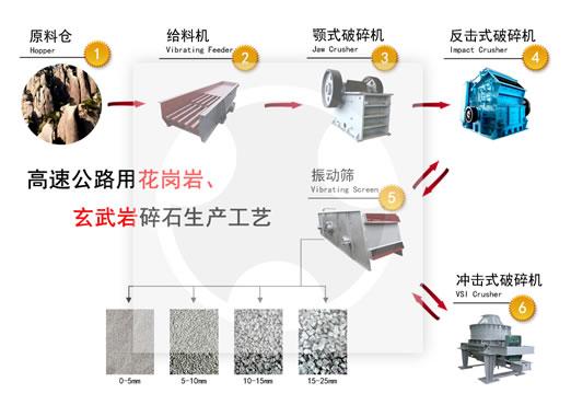 大型砂石生产线系统