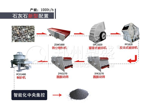 石灰石long8龙8首页生产线