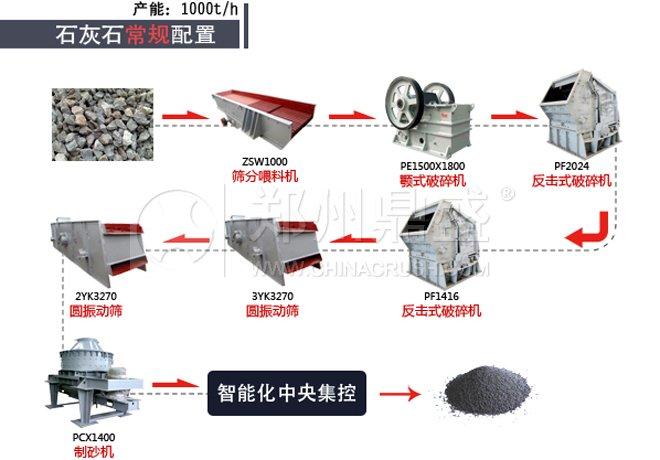时产1000吨砂石生产线